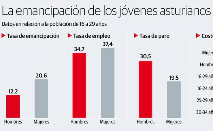 La emancipación de los jóvenes asturianos