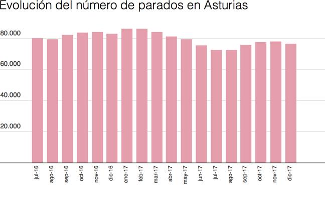 Asturias cerró 2017 con una caída del paro del 7,8%, pero el menor aumento de la afiliación de España