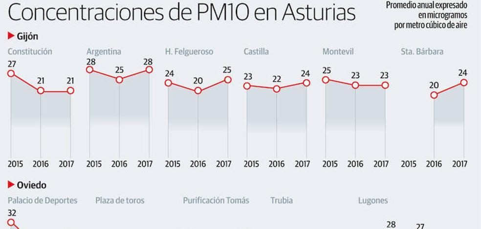 La sequía empeoró la calidad del aire en Gijón, Oviedo y en parte de Avilés