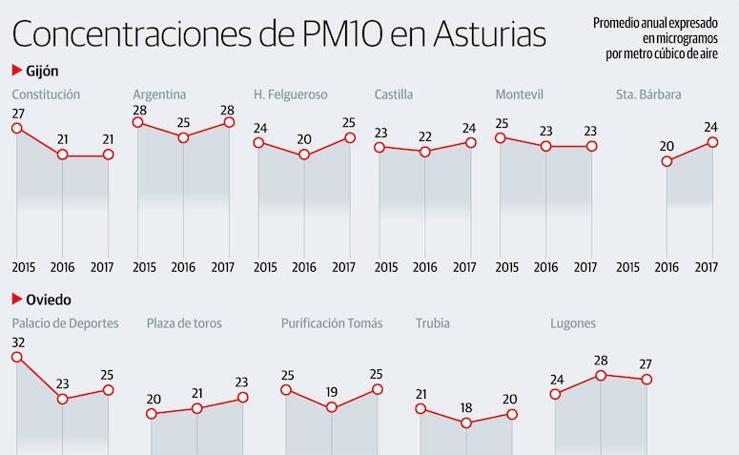 Concentraciones del PM10 en Asturias
