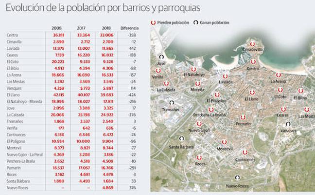 Gijón pierde 2.090 habitantes en un año