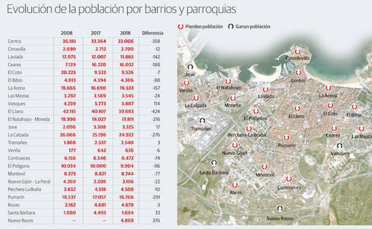 La evolución de la población por barrios y parroquias