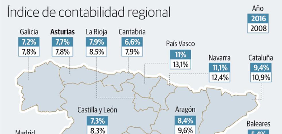Asturias apenas mejora su competitividad y pierde posiciones en España