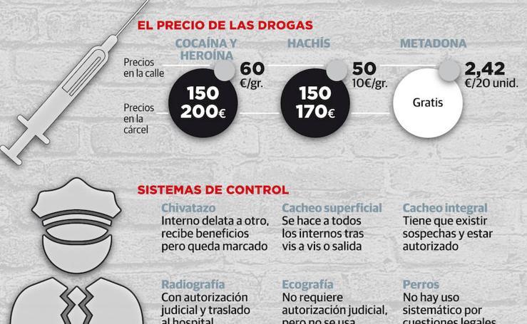 Los problemas dentro de la cárcel de Asturias