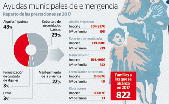 Las ayudas municipales de emergencia crecen un 32% por los retrasos del salario social