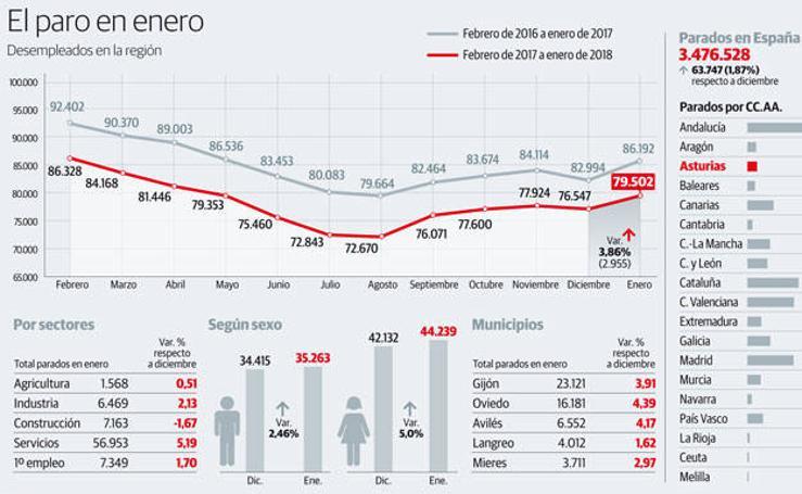 El paro en Asturias en enero