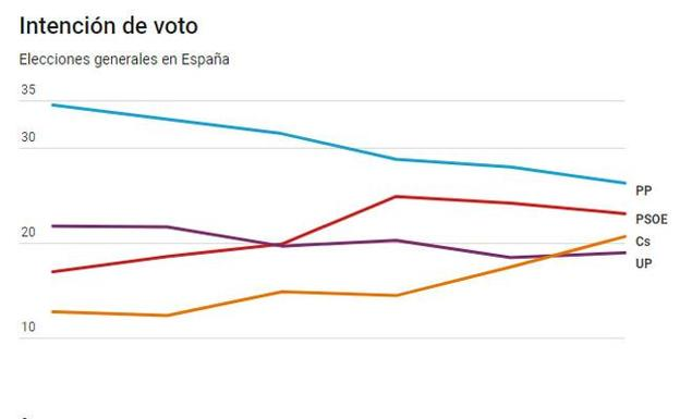Ciudadanos desbanca a Podemos como tercera fuerza y pisa los talones al PSOE