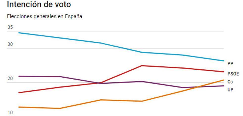 Ciudadanos confirma su crecimiento a costa del PP