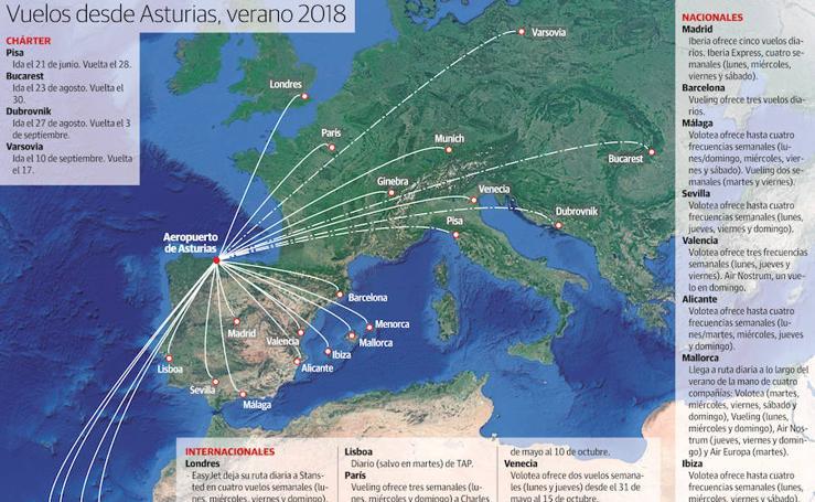 Vuelos desde Asturias, verano 2018