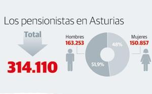 Uno de cada tres pensionistas que viven en Asturias es menor de 65 años