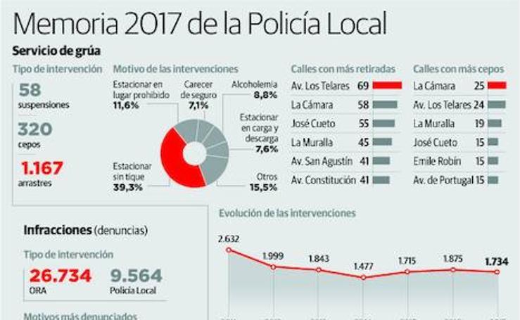 Memoria 2017 de la Policía Local de Avilés