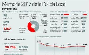 Aumentan las multas de la Policía Local