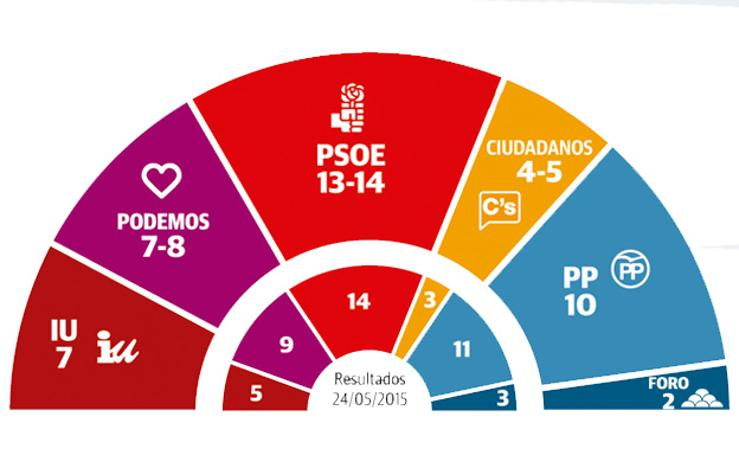 Sondeo electoral para la Junta General