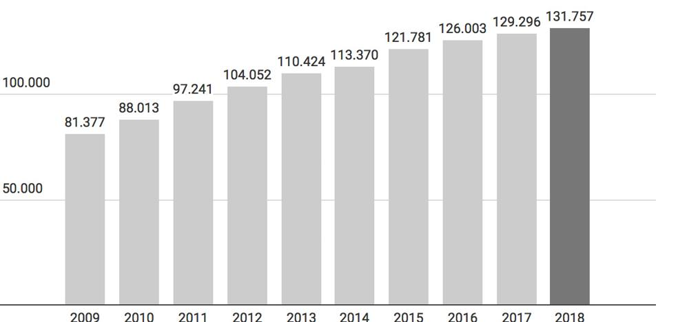 La población asturiana en la diáspora aumentó más de un 60% en la última década