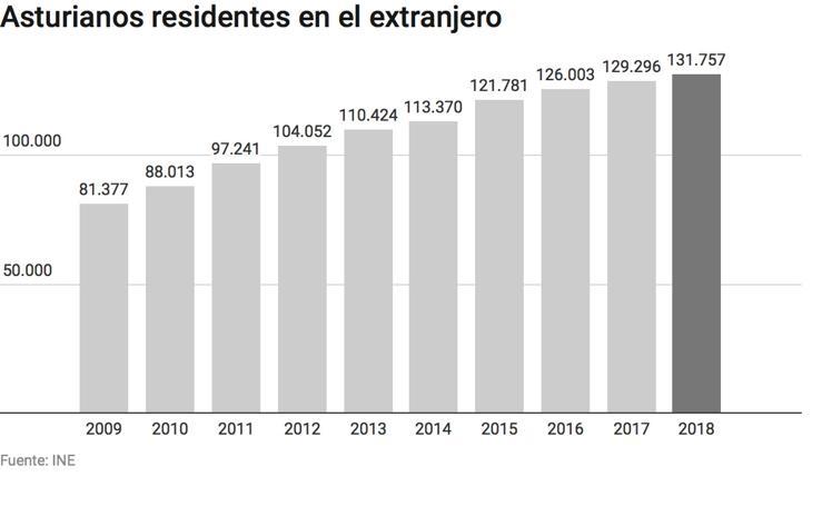 Asturianos residentes en el extranjero