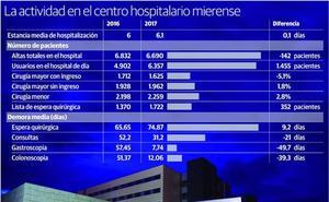 La falta de anestesistas aumenta la espera quirúrgica en el Álvarez-Buylla