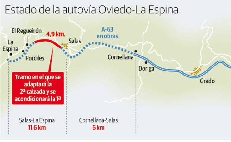 Estado de la autovía Oviedo-La Espina