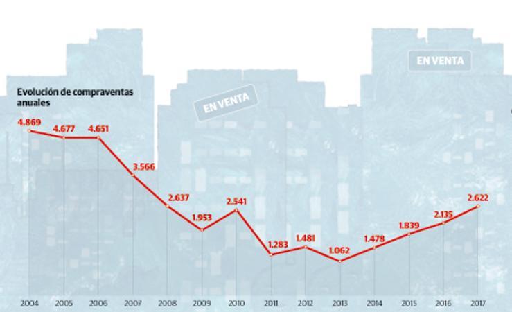 El mercado inmobiliario en Gijón