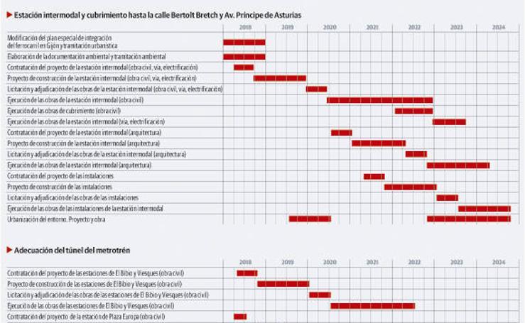 Cronograma de las obras del plan de vías