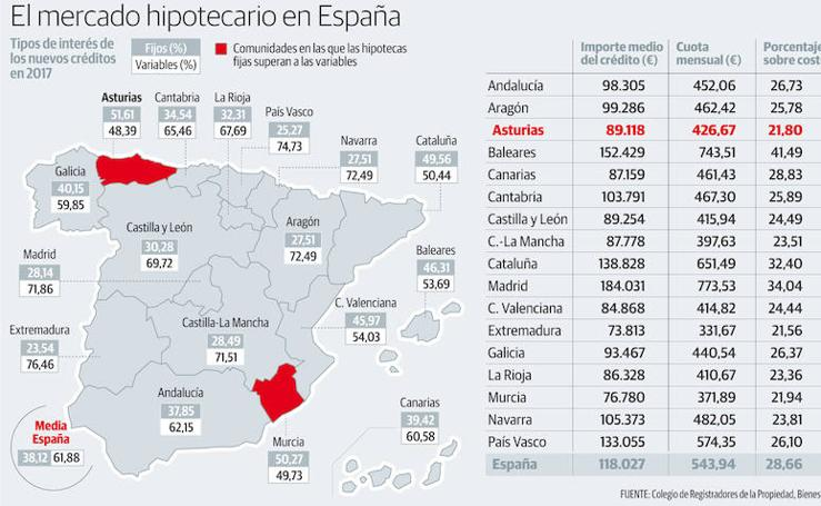 Mercado hipotecario en España