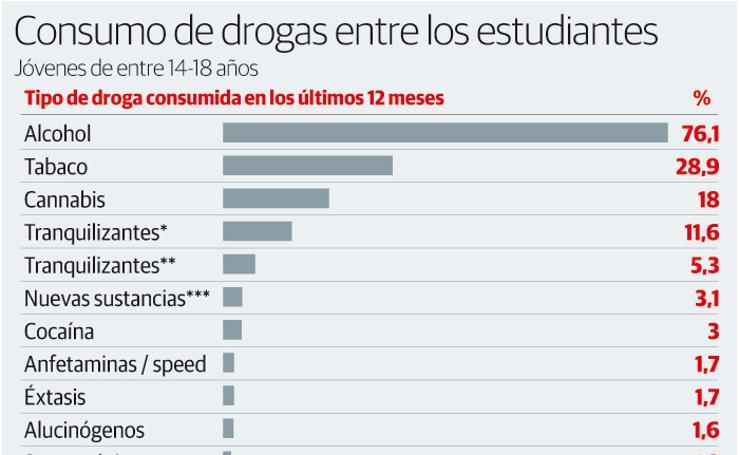 Consumo de drogas entre los estudiantes