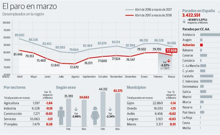 El paro en Asturias en marzo