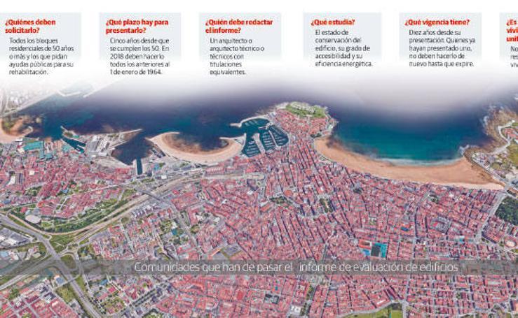 Comunidades que han de pasar el informe de evaluación de edificios