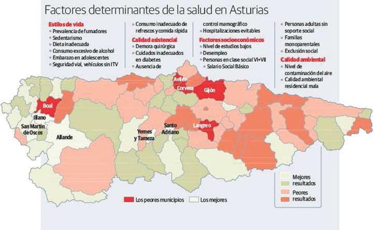 Factores determinantes de la salud en Asturias