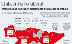 Más de 5.300 asturianos faltan al trabajo cada día sin contar con una baja médica