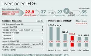 El Gobierno incentivará más al empresariado para equiparar con Europa su inversión en I+D+i