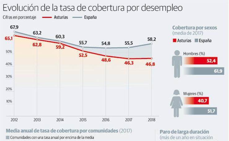 Evolución de la tasa de cobertura por desempleo