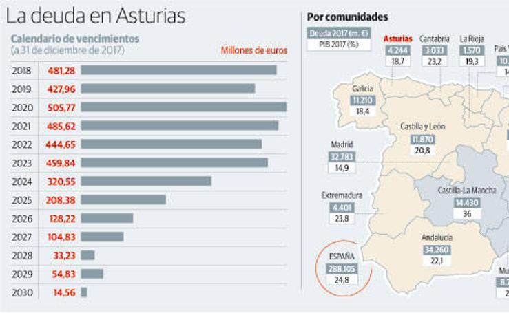 La deuda en Asturias