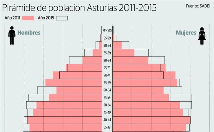 Pirámide de población de Asturias