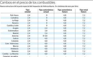 Asturias y las ocho regiones con menores precios encarecerán los combustibles