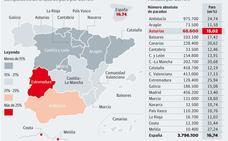 Asturias registra 3.200 parados más y 6.300 ocupados menos en un año