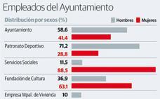 Bomberos y escuelas infantiles, los servicios municipales menos paritarios