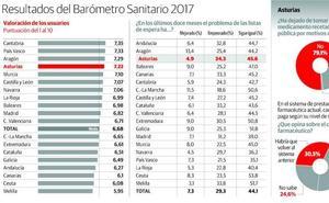 Tres mil asturianos dejan de tomar algún fármaco porque no lo pueden pagar