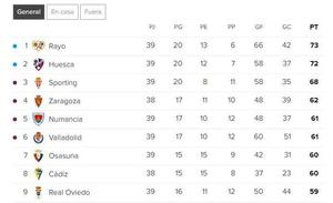Un final de Liga de vértigo en Segunda División