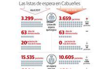 La lista de espera para operarse en Cabueñes creció en casi 400 pacientes en el último año