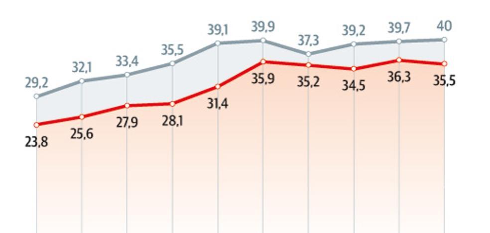 Las familias asturianas ganan casi 4.000 euros menos que en el inicio de la crisis