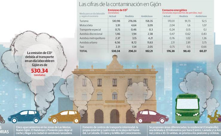 Las cifras de contaminación en Gijón