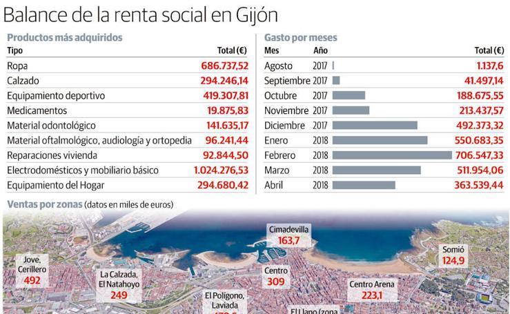 Balance de la renta social en Gijón