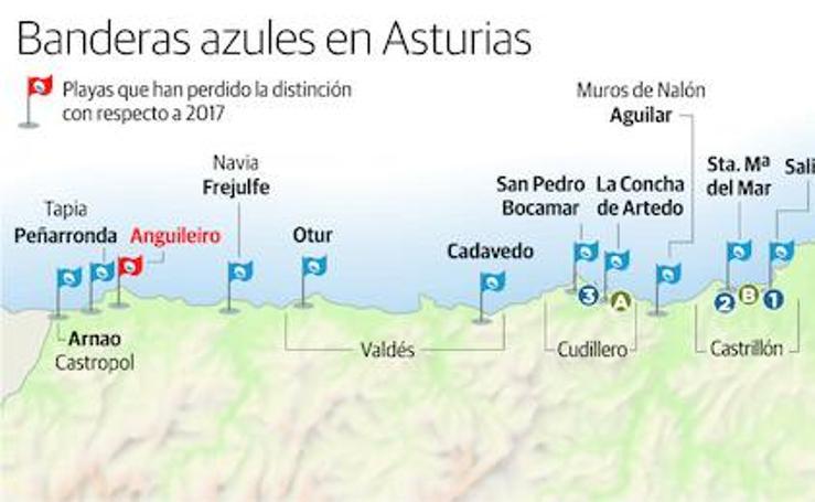 Banderas azules en Asturias