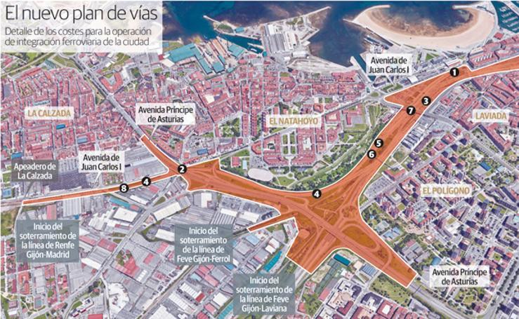 El nuevo plan de vías de Gijón