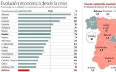 Asturias solo recuperó uno de cada cuatro empleos perdidos en la crisis