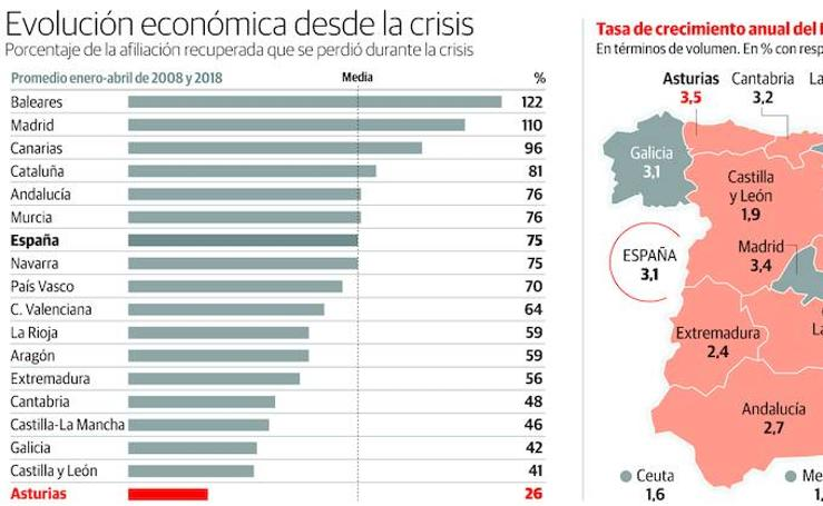 Evolución económica desde la crisis en Asturias