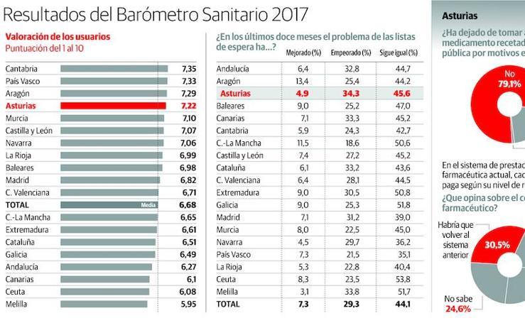 Resultados del Barómetro Sanitario 2017