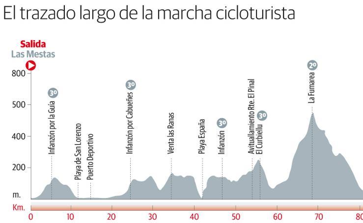El trazado largo de la marcha cicloturista Villa de Gijón