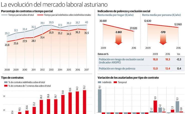 La evolución del mercado laboral de Asturias