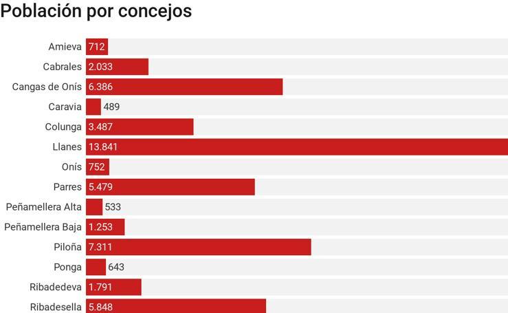 Población del Oriente de Asturias por concejos
